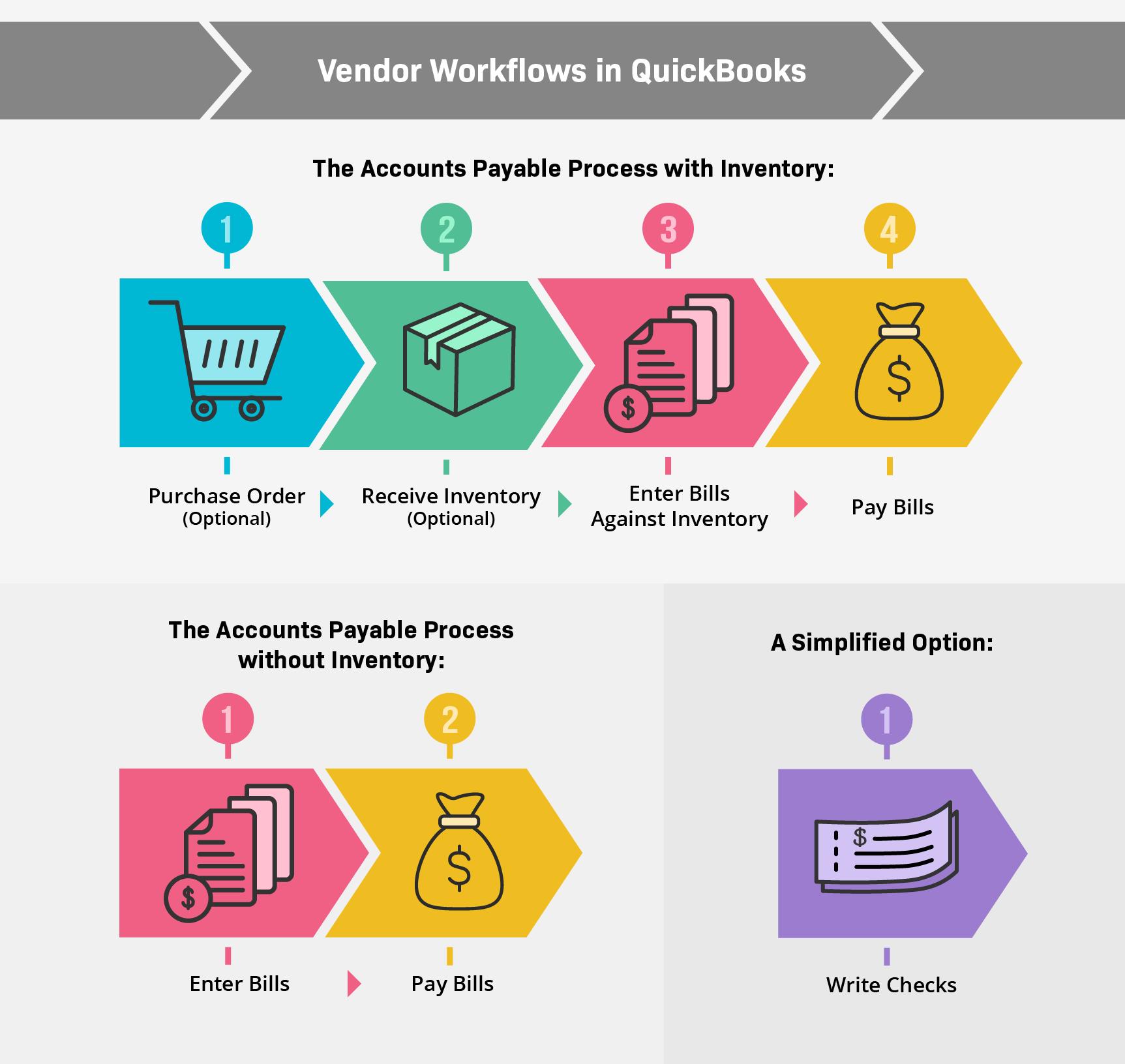 Vendor Worflower in QuickBooks